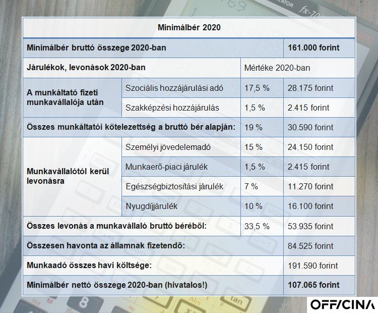 minimálbér 2020